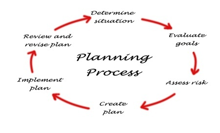 Strategic business management and planning